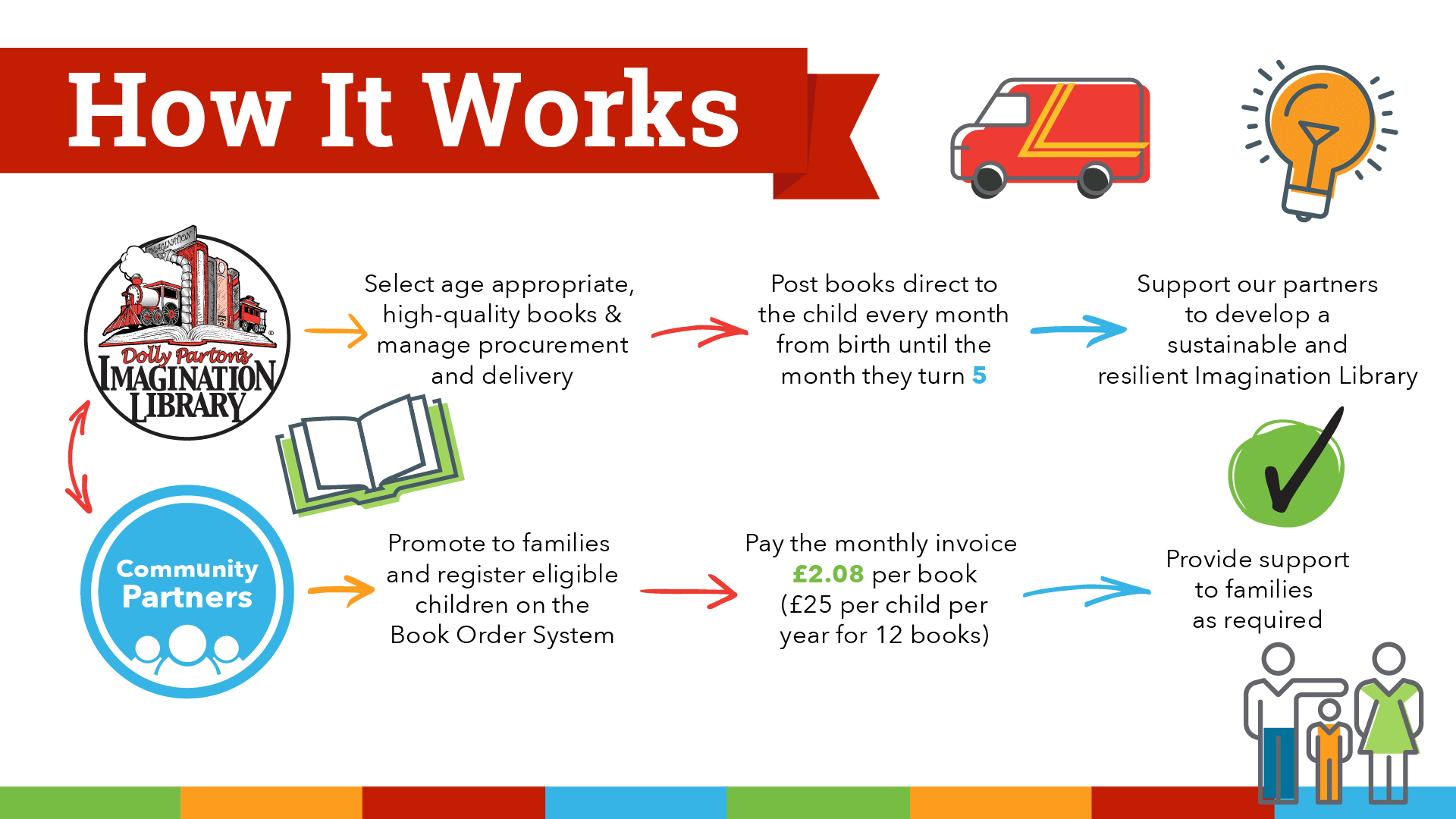 How It Works at Dolly Parton's Imagination Library London