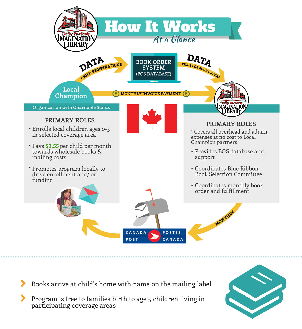 How it Works in Canada at Dolly Parton's Imagination Library
